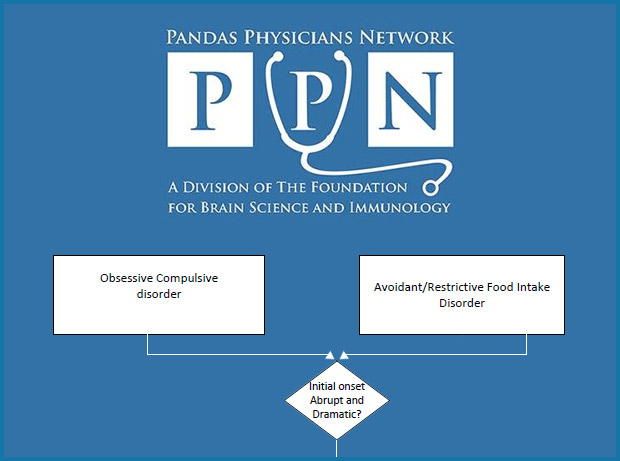 The PPN Diagnostic Flow Chart