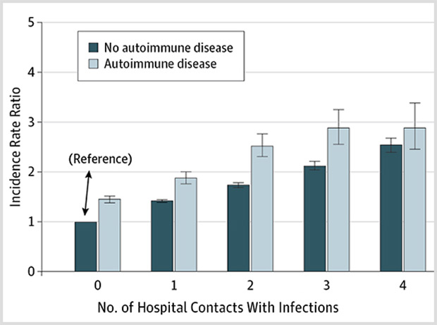 Autoimmune Diseases and Severe Infections as Risk Factors for Mood Disorders